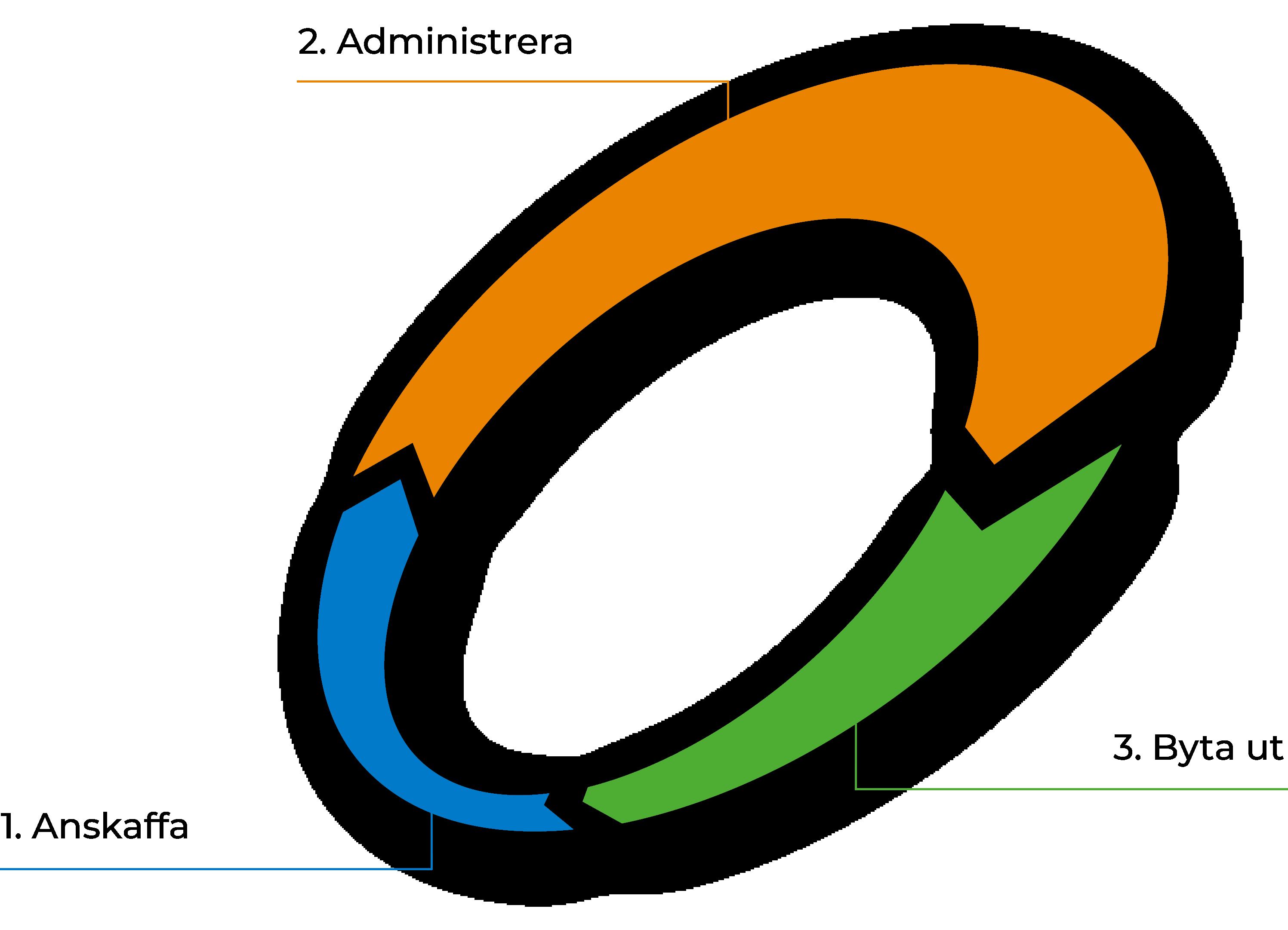 3StepIT - SE - Diagram